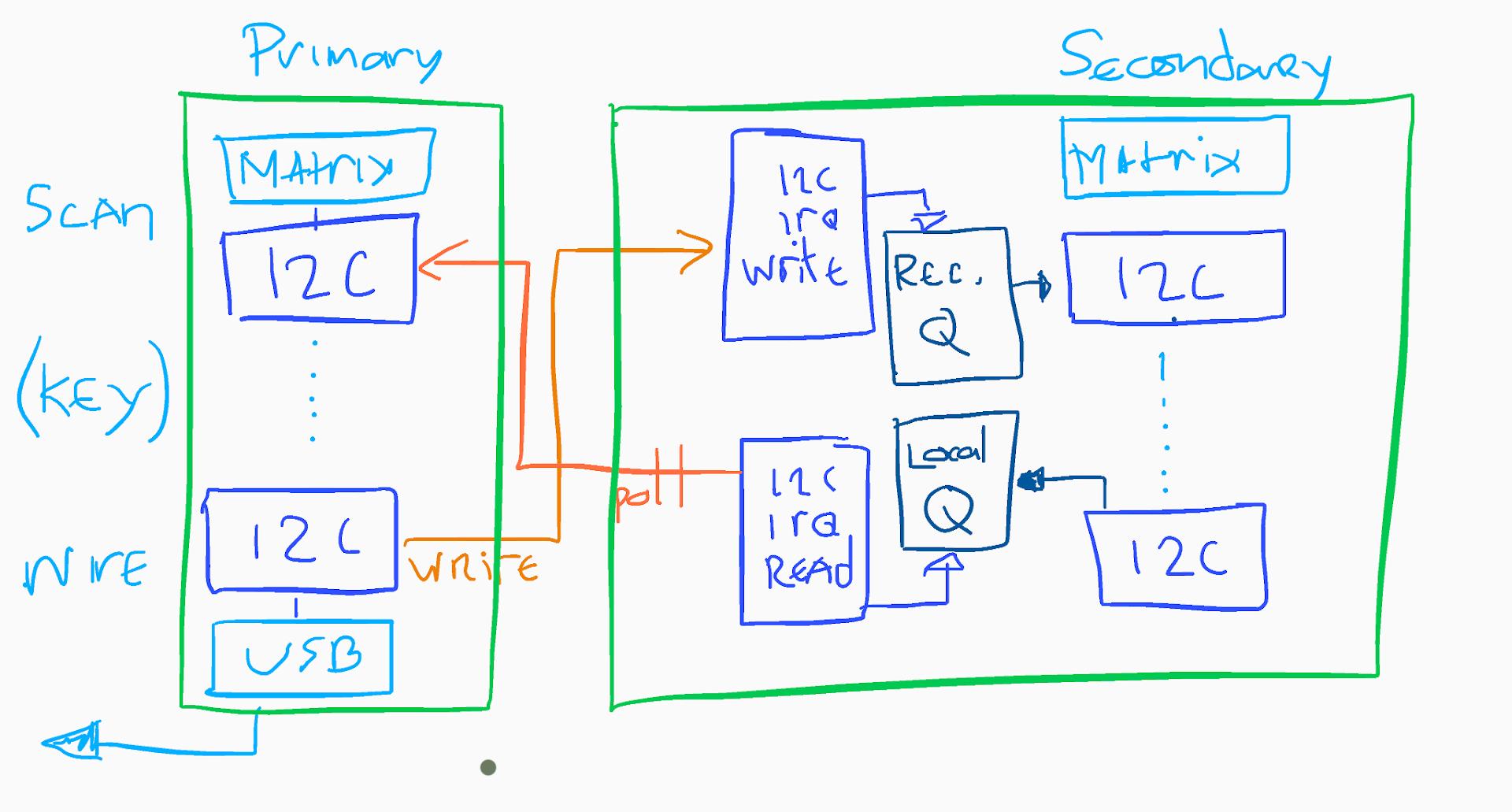 Diagram of communications